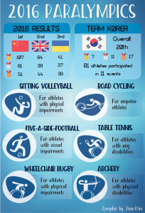 sports-graphics-korea-marks-20th-place-in-paralympics-final-issue-2-jina-kim